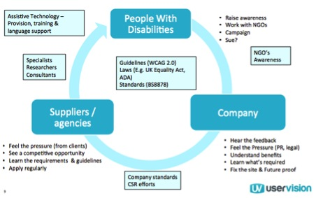 Web accessibility market image showing how people with disabilities can influence companies who then influence supplier agencies